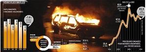 Data statistik kendaraan dibakar Muslim di Perancis