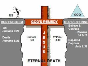 Darah Yeshua di salib adalah Jembatan kepada Hidup Kekal