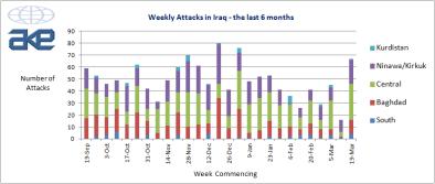 Diagram Serangan Terrorist Mingguan di Irak 2011 ke 2012