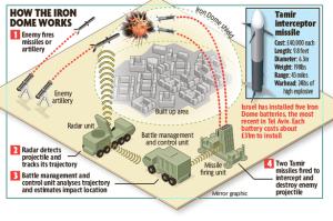 Roket import Hamas lawan Iron Dome Israel