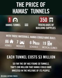 Harga terowongan Hamas untuk aksi terror