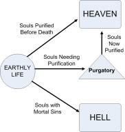 Diagram Ilustrasi doktrin Gereja Roma Katolik tentang hidup sebelum dan sesudah dan purgatori