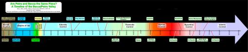 Garis Waktu dari Lembah Bakka atau Lembah Petra