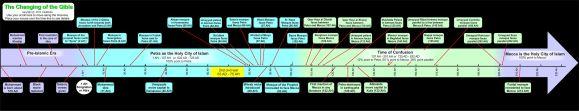 Garis waktu perubahan Kiblat 200 tahun pertama Islam Qibla Timeline
