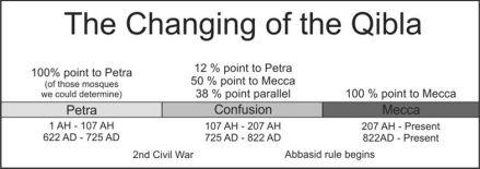 Tahun Perubahan arah Kiblat Islam dari Petra ke Mekka