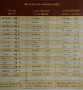 Kuran memiliki banyak versi, susunan surah dan jumlahnya berbeda