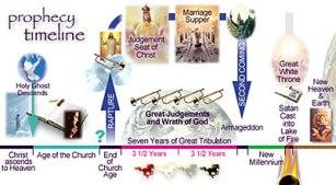 Garis waktu nubuatan kejadian-kejadian Akhir Jaman