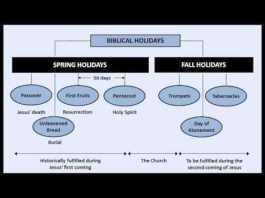 Perayaan Yahudi dan Pengangkatan Gereja sebelum masa kesukaran