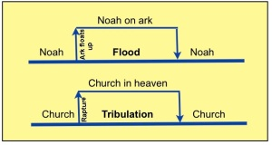 Persamaan kejadian antara kejadian Air Bah dengan Masa Kesukaran