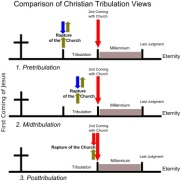 Tiga jenis diagram doktrin Pengangkatan Gereja berkaitan dengan masa kesusahan