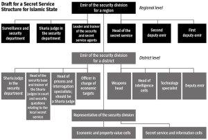 Draf Struktur Badan Intelejen Da'ish Negara Islam Khalifah buatan Haji Bakr al-Khlifawi